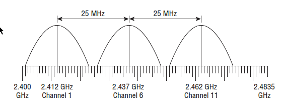 CWNA Chapter 6 – Wireless Networks and Spread Spectrum